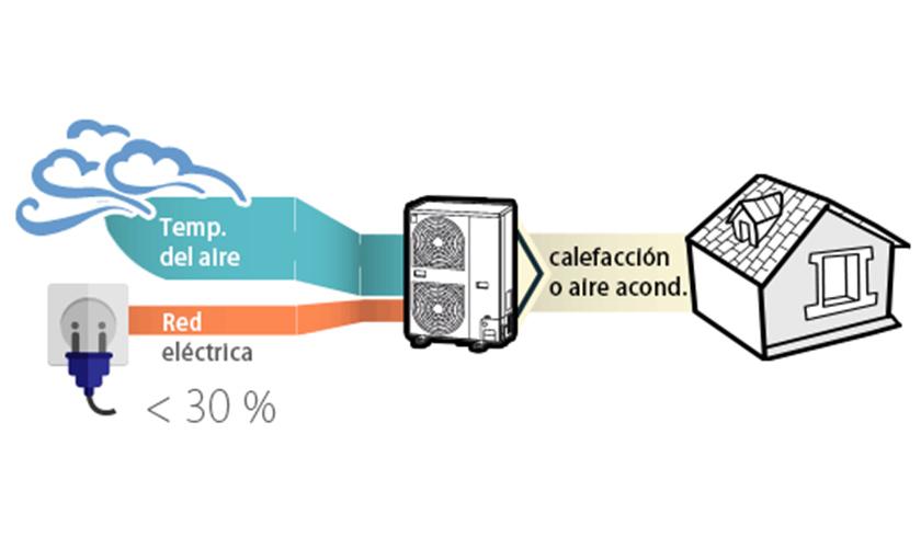 Aerotermia toshiba en CEF